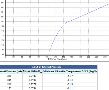 Minimum Design Metal Temperature (MDMT) in INSPECT
