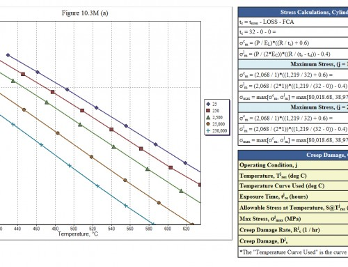 Heater Tube API 579 Part 10 Creep Assessments