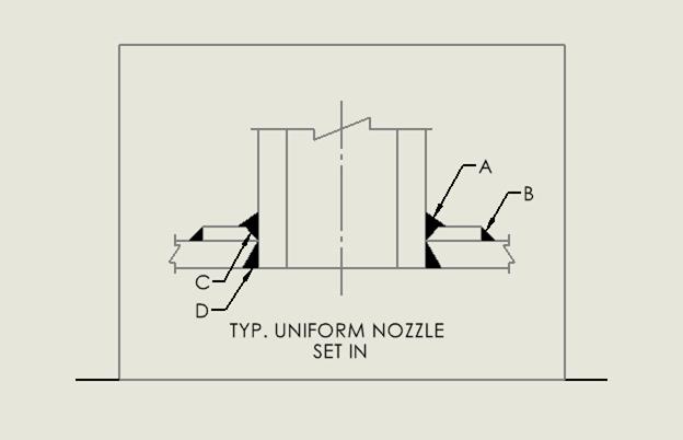 Nozzle Blocks